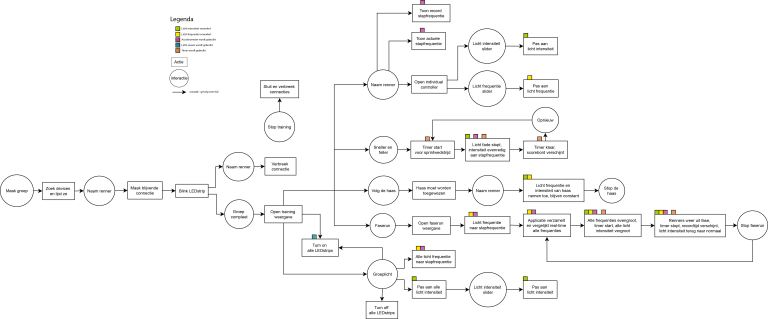 Phototrope interaction flow chart